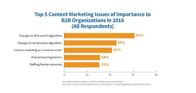 importancia profissionais marketing